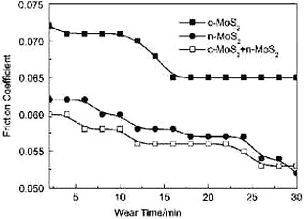 molybdenum-nano-vs-biasa
