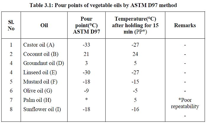 perbandingan-pour-point-minyak-goreng-dibanding-dengan-minyak-nabati-lain