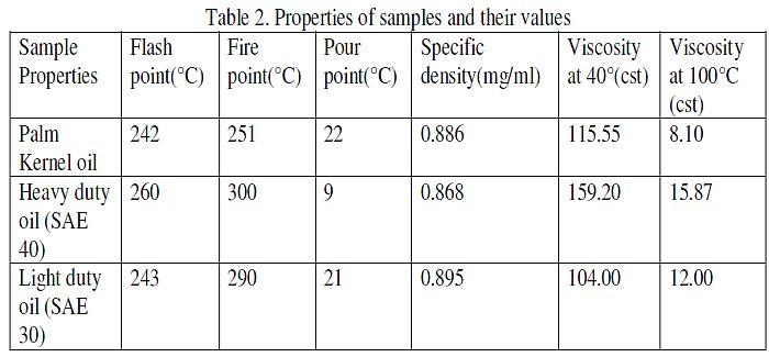 perbandingan-pour-point-minyak-goreng-dibanding-dengan-oli-mineral