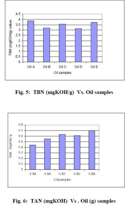 perbandingan-tbn-minyak-nabati-dengan-oli-mineral