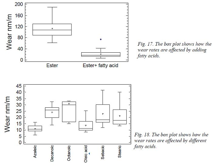 perbedaan-wear-pada-ester-dan-fatty-acid
