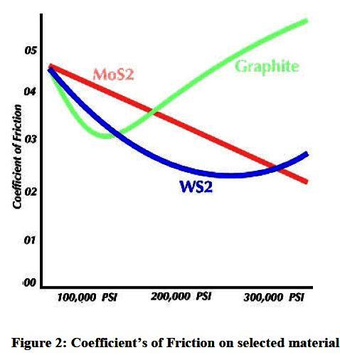 perbandingan-daya-lumas-molybdenum-graphite-dan-tungsten