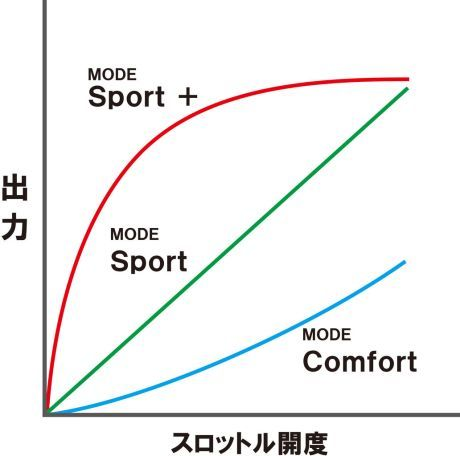 prediksi-performa-dari-cbr250rr-riding-mode