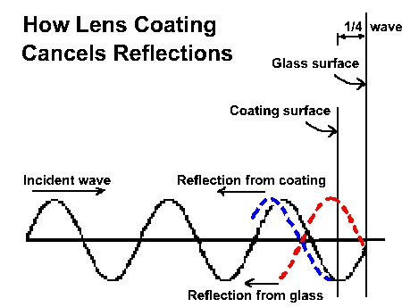 cara-kerja-anti-glare