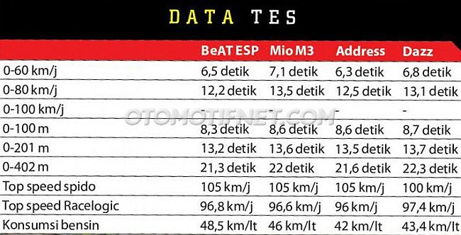 data-akselerasi-motor-matik-honda-beat-esp-vs-yamaha-mio-m3-vs-suzuki-address-vs-tvs-dazz