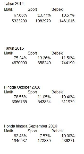 data-penjualan-motor-di-2014-2015-dan-2016-secara-persen
