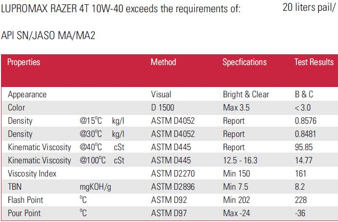 datasheet-lupromax-razer-10w40