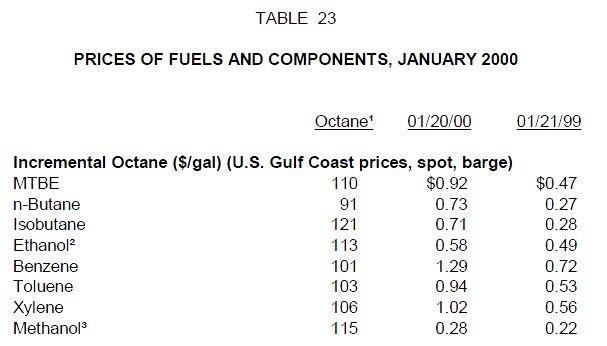 harga-aditif-penambah-oktan-bensin