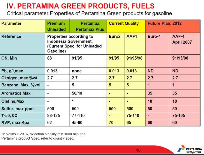 kandungan-sulfur-pada-produk-bensin-pertamina