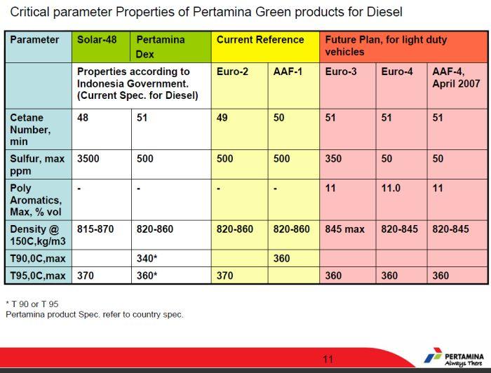 kandungan-sulfur-pada-produk-solar-pertamina
