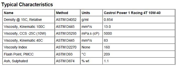 nilai-spash-pada-castrol-power-1-racing-4t