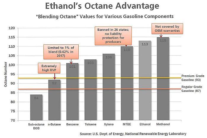 oktan-ethanol-dibanding-yang-lain