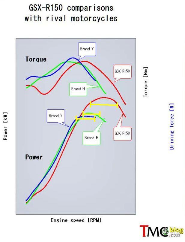 perbandingan-torsi-dan-tenaga-dari-suzuki-gsx-r150-dibanding-rival-honda-cbr-dan-yamaha-r15