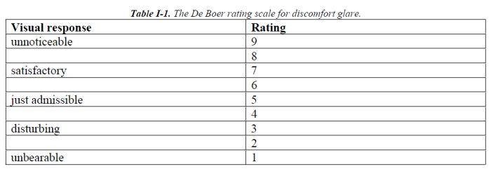 rating-de-boer-untuk-tingkat-silau