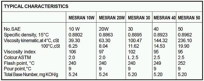 spesifikasi-oli-mesran