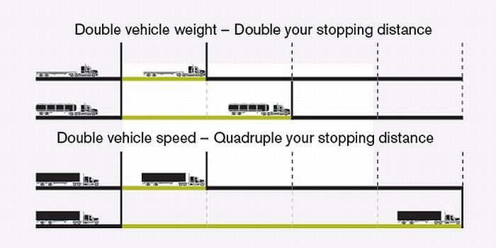 kendaraan-lebih-berat-berhenti-lebih-lama