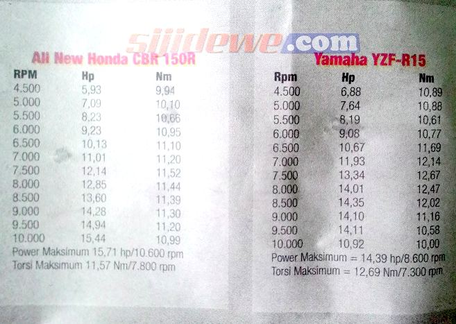tenaga-motor-honda-cbr150r-dan-yamaha-yzf-r15