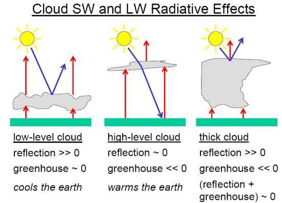 awan-tinggi-bikin-panas-awan-rendah-bikin-dingin