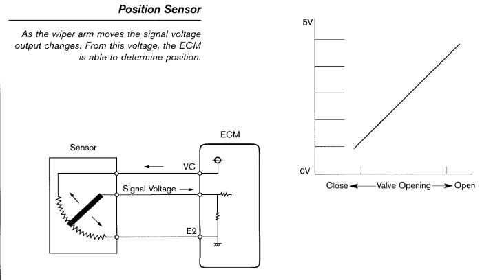 penjelasan-diagram-throttle-position-sensor