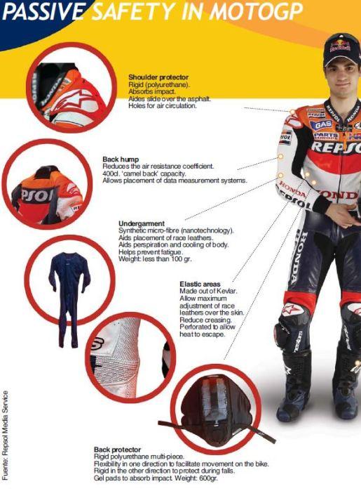 perangkat-keselamatan-di-baju-pengendara-motogp