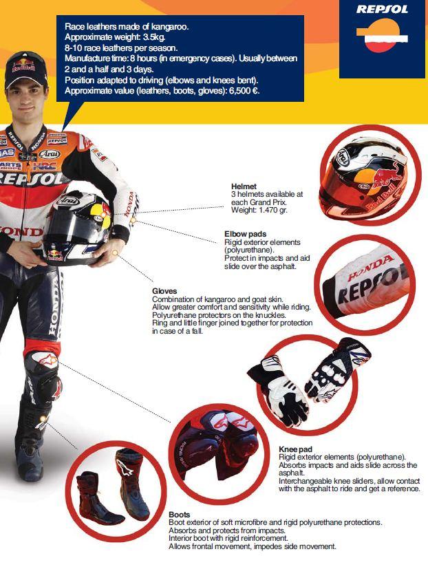 perangkat-keselamatan-di-baju-pengendara-motogp2