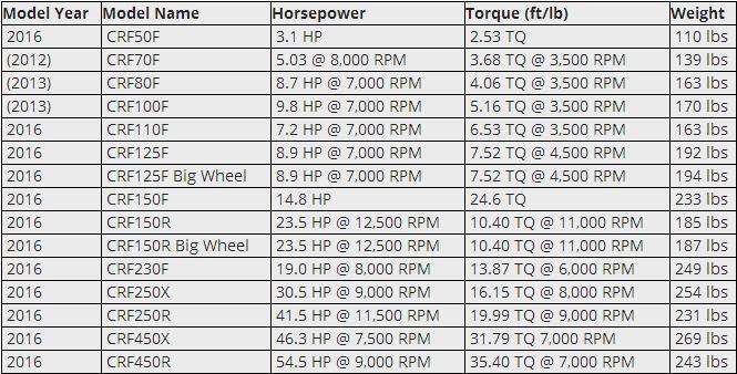 perbandingan-honda-crf250x-dan-cxf250r