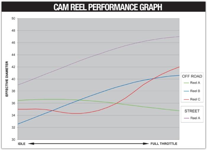 revolver-throttle-cam-reel-graph
