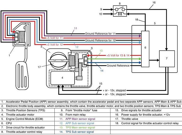 sistem-throttle-by-wire