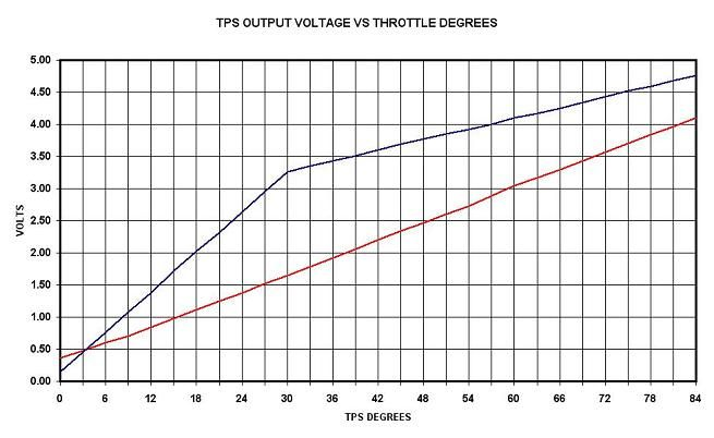 throttle-position-sensor-voltage-vs-degree