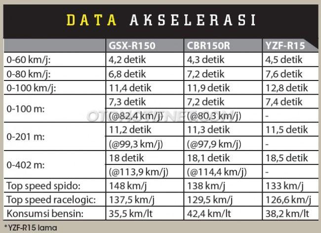 hasil-dyno-suzuki-gsxr150-honda-cbr150r-dan-yamaha-r15-v2