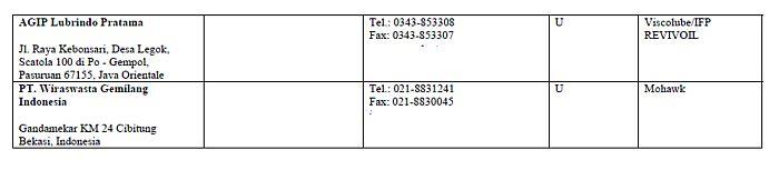 pabrik-penyulingan-oli-bekas-di-indonesia-agip-dan-pt-wgi