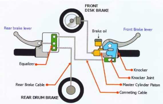 Kumpulan Informasi Cara Kerja Combi Brake System Motor Matik Honda Dan Caranya Agar Bisa Lebih Aman Mengupas Soal Motor