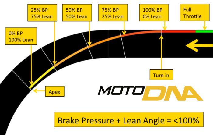 trail-braking