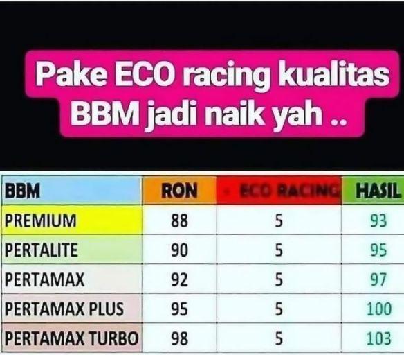 Lho Kok Kenaikan Oktan Bensin Eco Racing Kecil Banget Nggak